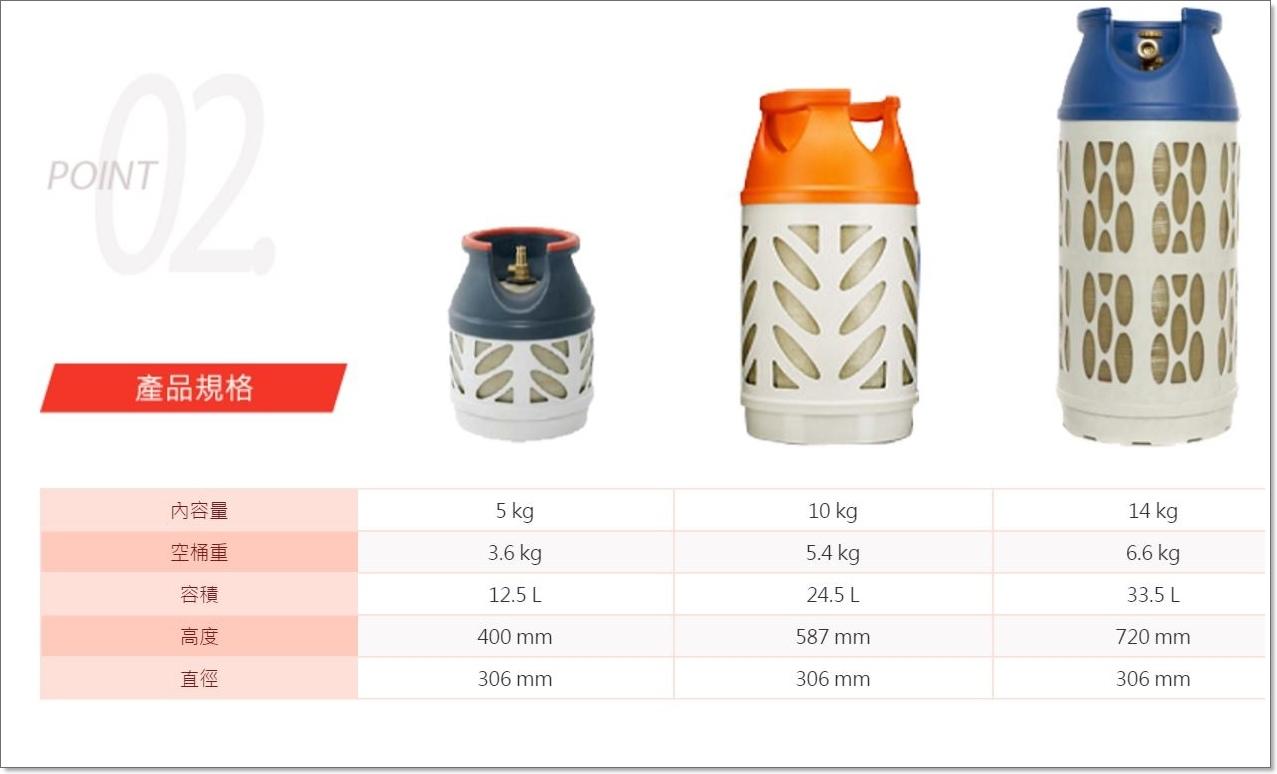 旺來瓦斯 瓶安桶 (2).JPG