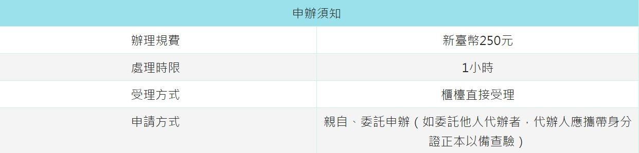20170509《如何申請國際駕照?》準備資料?身份証。台灣駕照。照片。費用多少?5分鐘搞定︱日本、歐洲荷蘭、美國、英國、澳洲、加拿大 (2).JPG