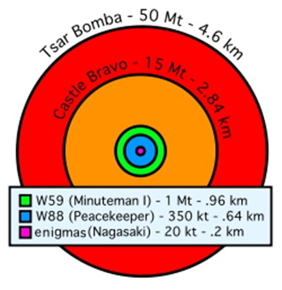 沙皇炸彈爆炸範圍