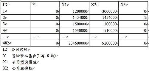 SAS簡易教學~二元羅吉斯迴歸分析@ 晨晰統計部落格新站(統計