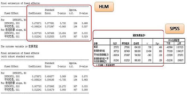 SPSS操作HLM教學(下) @ 晨晰統計部落格新站(統計、SPSS、BIG