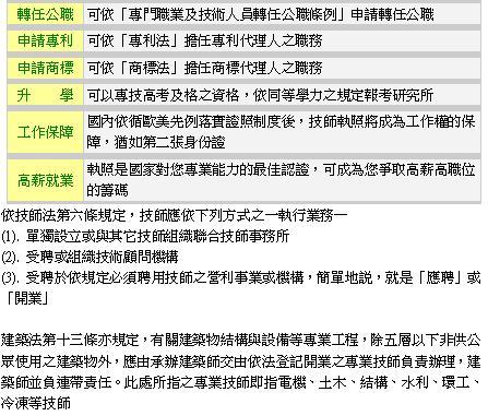 高考技師-未來前途.JPG