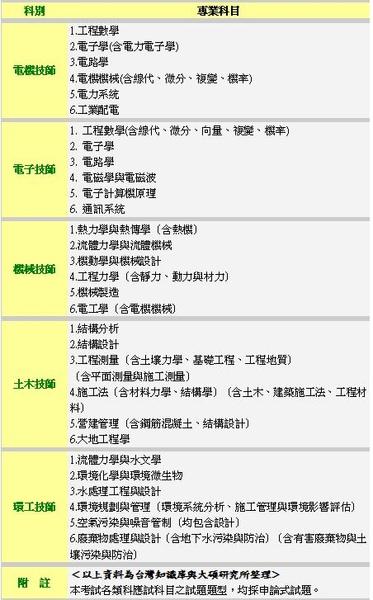 高考技師考科.JPG