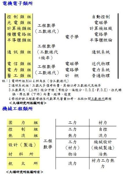 電子電機機械考科.JPG