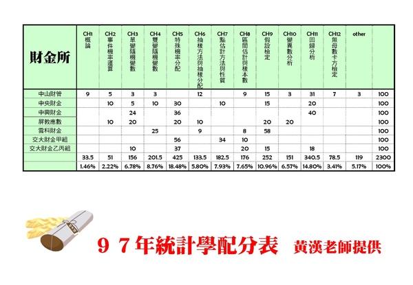 97統計趨勢分析配分表1_頁面_4.jpg