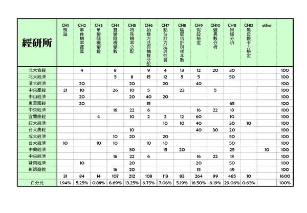 97統計趨勢分析配分表1_頁面_5.jpg