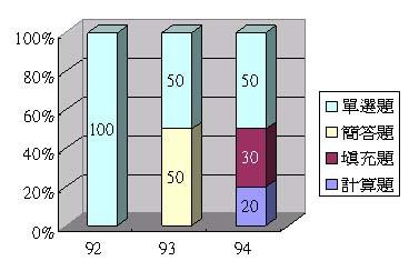 台大商研統計題型分配圖.JPG