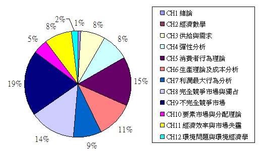 全國個經章節分配圖.jpg