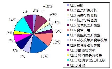 全國總經章節分配圖.jpg
