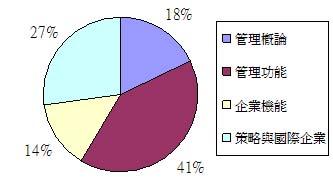 全國管理學重點分析.JPG
