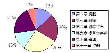 全國管理功能篇重點分析.JPG