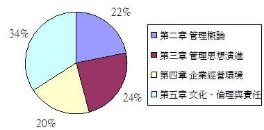 全國管理概論篇重點分析.JPG