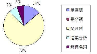 全國管理學出題類型分析.JPG
