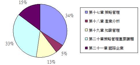 全國策略與國際企業篇重點章節分析.JPG