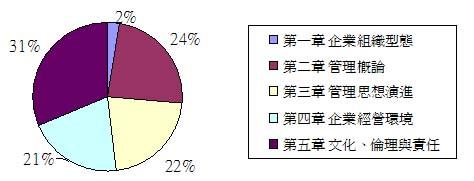 國立管理概論分配圖.jpg