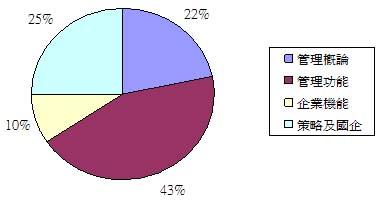 國立管理篇目分配圖.jpg