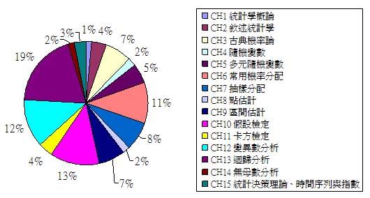 國立統計章節分配圖.jpg