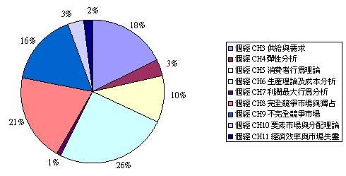 台大國企個經章節分配圖.JPG