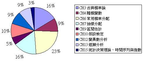 台大國企統計章節分配圖.JPG