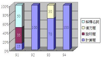 台大國企統計題型分配圖.JPG