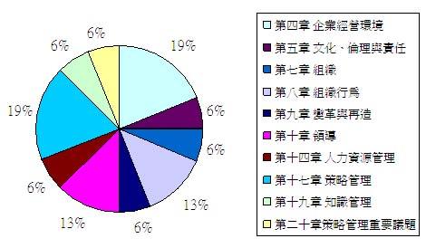 政大管理章節分配圖.JPG