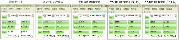 K10 3.33GHZ DDR2 794MHz Ramdisk測試