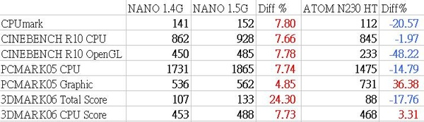 NANO與ATOM比較