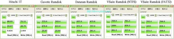 Nano 1.4GHZ DDR2 667MHz Ramdisk測試