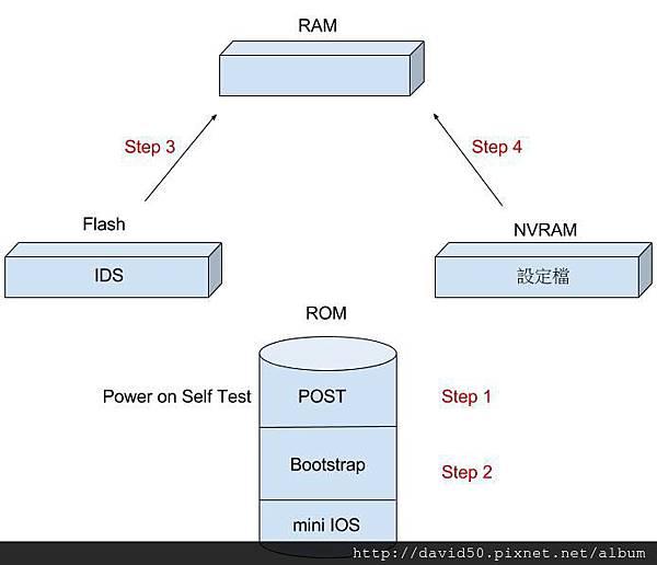Cisco_Bootup-1.jpg