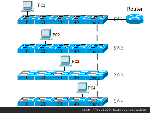 vlan route.png