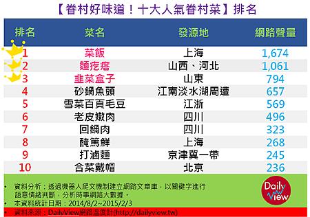 台灣十大眷村菜-0