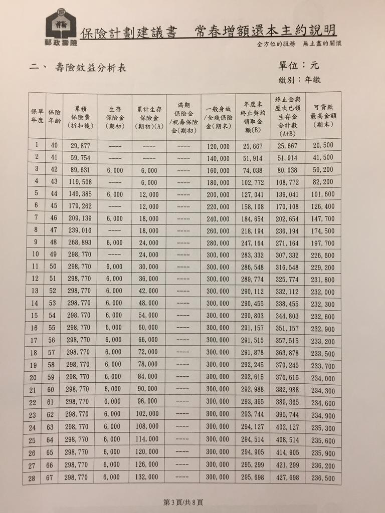 郵局常春十年40歲女-1.JPG