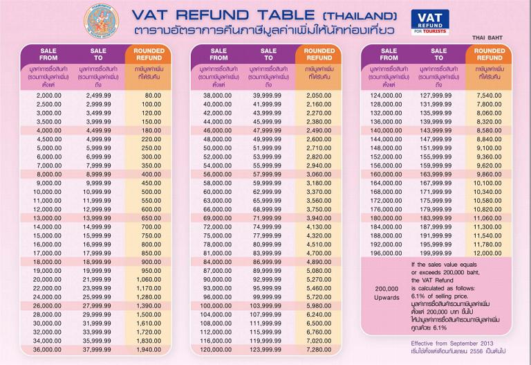 泰國退稅金額表
