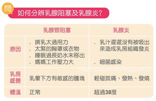 該如何分辨乳腺阻塞跟乳腺炎