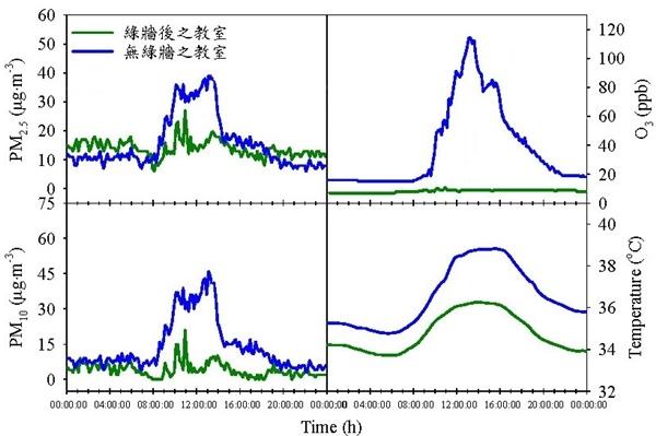 對照綠牆淨化教室內空氣污染物及溫度變化趨勢圖(7月18日全日).jpg