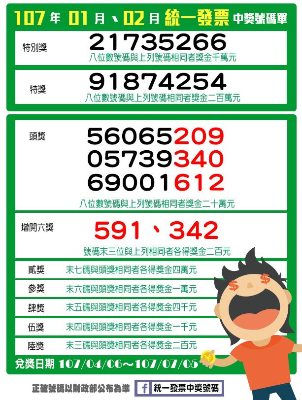 【統一發票】01-02月發票中獎號碼千萬要對!.jpg