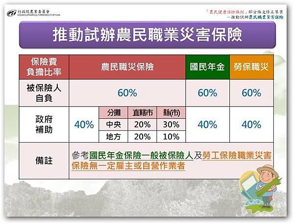 農民職業災害保險保費負擔比例.jpg