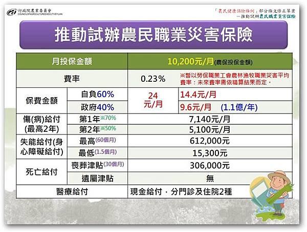 農民職業災害保險投保金額.jpg