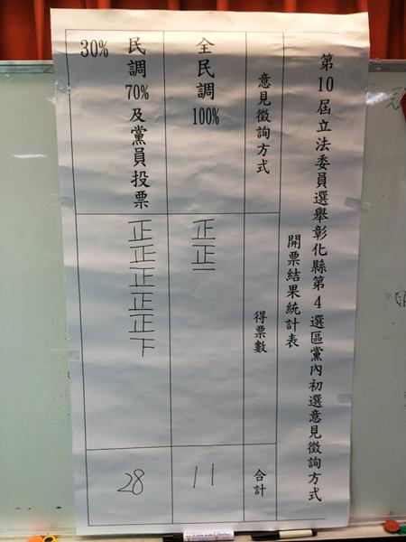 國民黨彰化立委第四選區初選 採三成黨員投票七成民調2.png