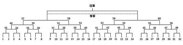 105年第21屆中租控股大安慢壘賽晉級表.jpg