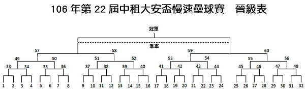 106年第22屆中租大安盃慢速壘球賽  晉級表.jpg