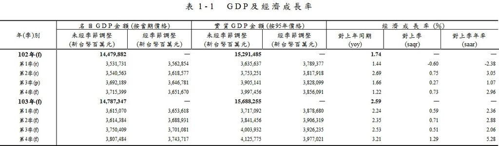 行政院主計處 GDP