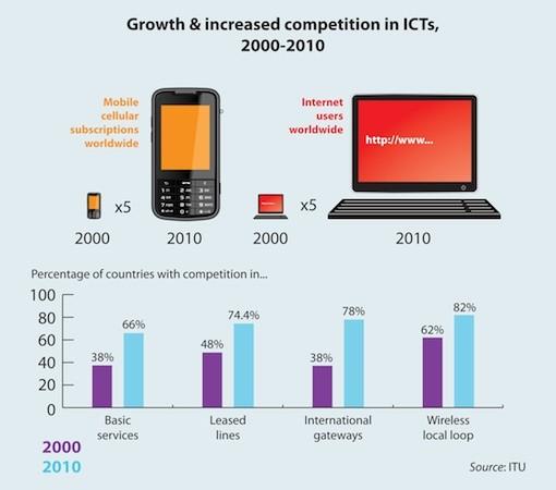 un-internet-use-01-28-2011.jpg