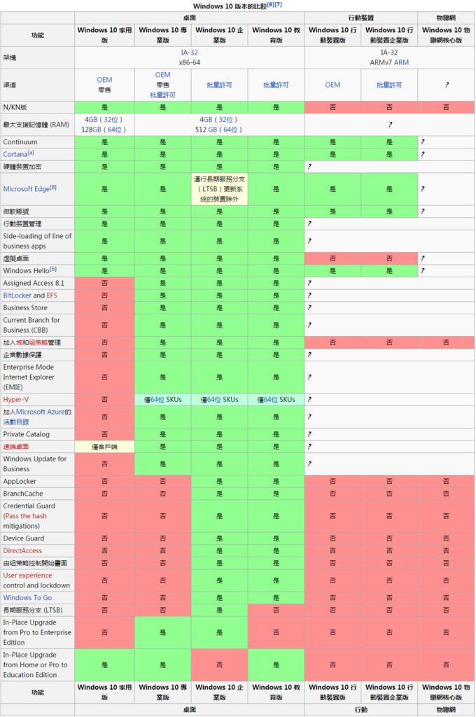 FireShot Capture 6 - Windows 10版本列表 - 维基百科,自由的百科全书_ - https___zh.wikipedia.org_wiki_Windo