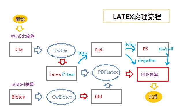 latex處理流程