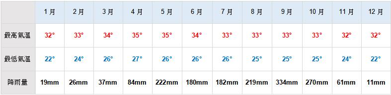 曼谷天氣圖