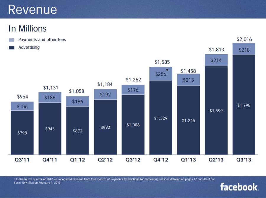 facebook經營者必須知道的35件事