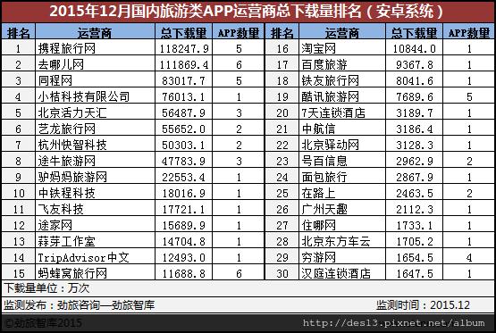 2015年12月中國旅遊類APP下載排名公布