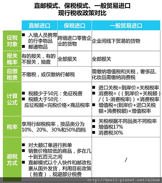 中國跨境電商稅收直郵繳稅關稅