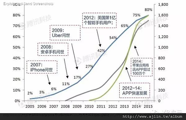 VR近年趨勢成長圖
